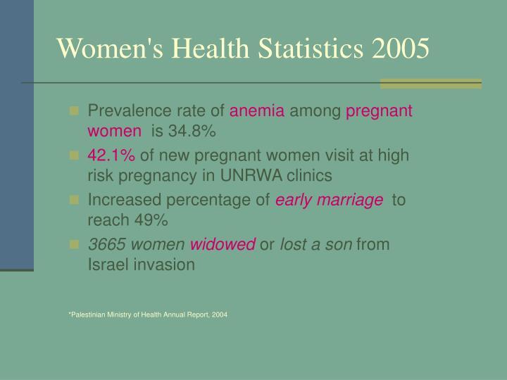 Women's Health Statistics 2005
