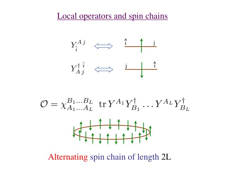 Local operators and spin chains