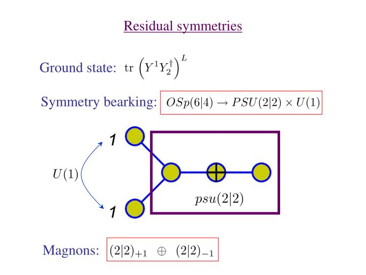 Residual symmetries