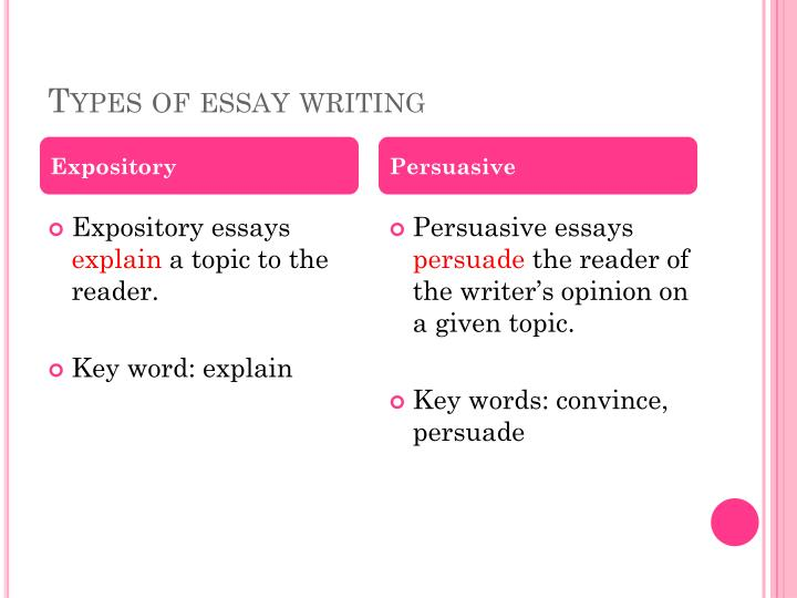 Types of essay writing