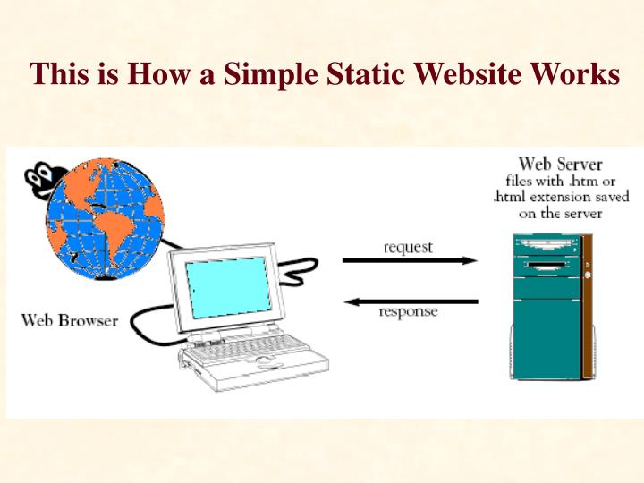 This is How a Simple Static Website Works
