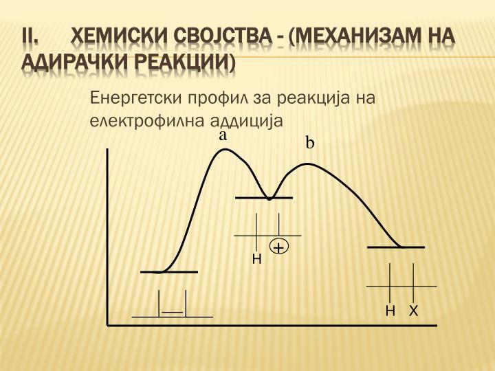 Енергетски профил за реакција на електрофилна аддиција