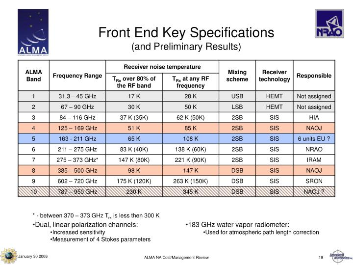 Front End Key Specifications