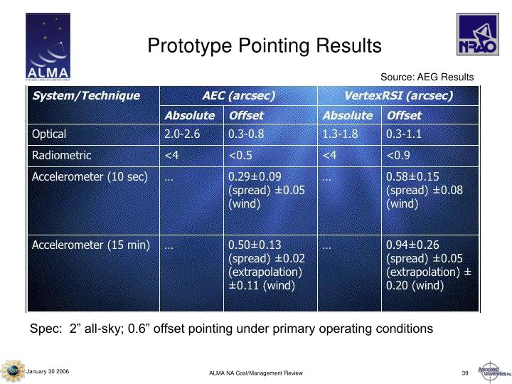 Prototype Pointing Results