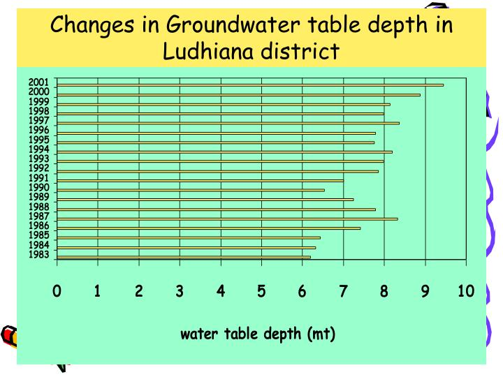 Changes in Groundwater table depth in Ludhiana district