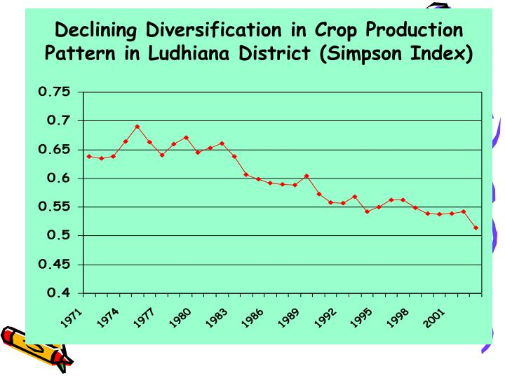 Declining Diversification in Crop Production Pattern in Ludhiana District (Simpson Index)