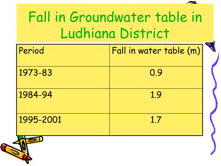 Fall in Groundwater table in Ludhiana District