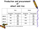 production and procurement of wheat and rice
