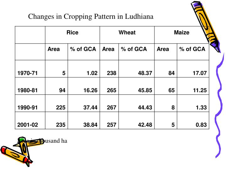 Changes in Cropping Pattern in Ludhiana