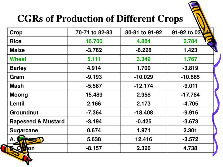CGRs of Production of Different Crops