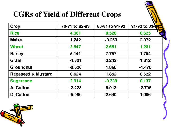CGRs of Yield of Different Crops