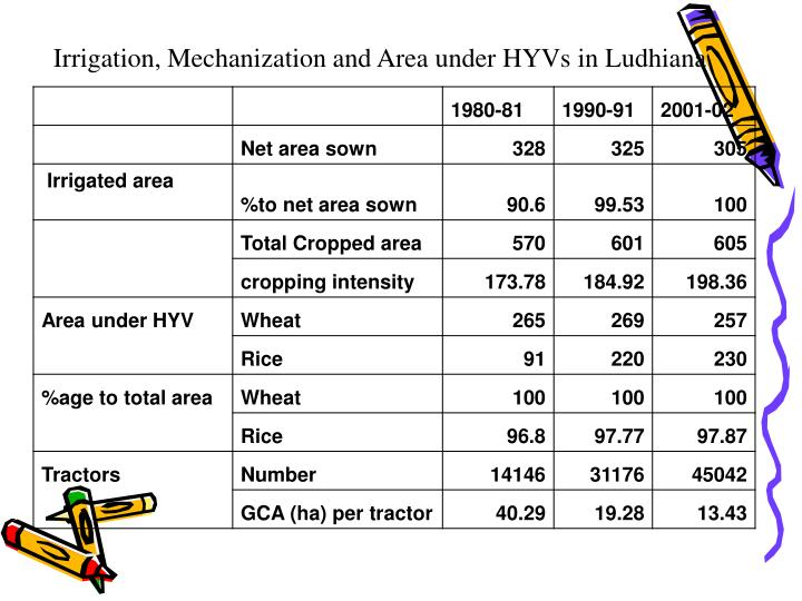 Irrigation, Mechanization and Area under HYVs in Ludhiana