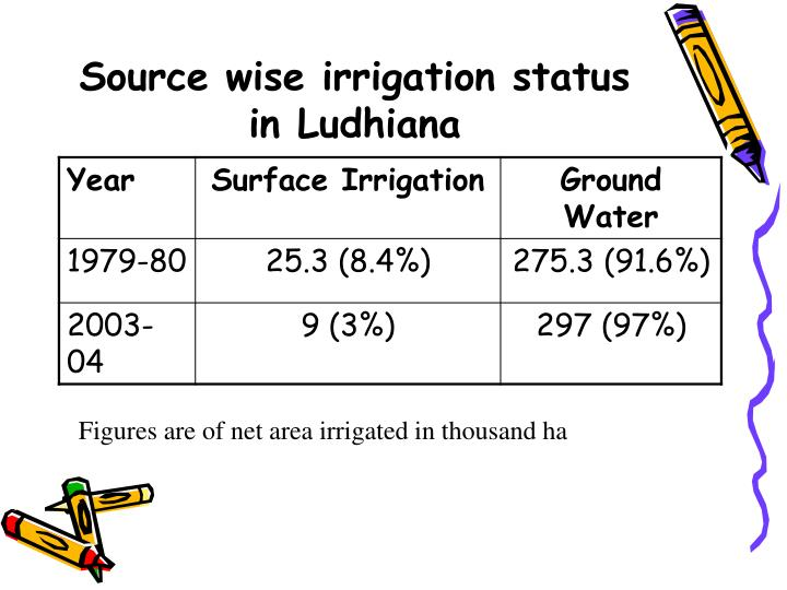 Source wise irrigation status
