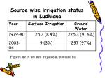 source wise irrigation status in ludhiana