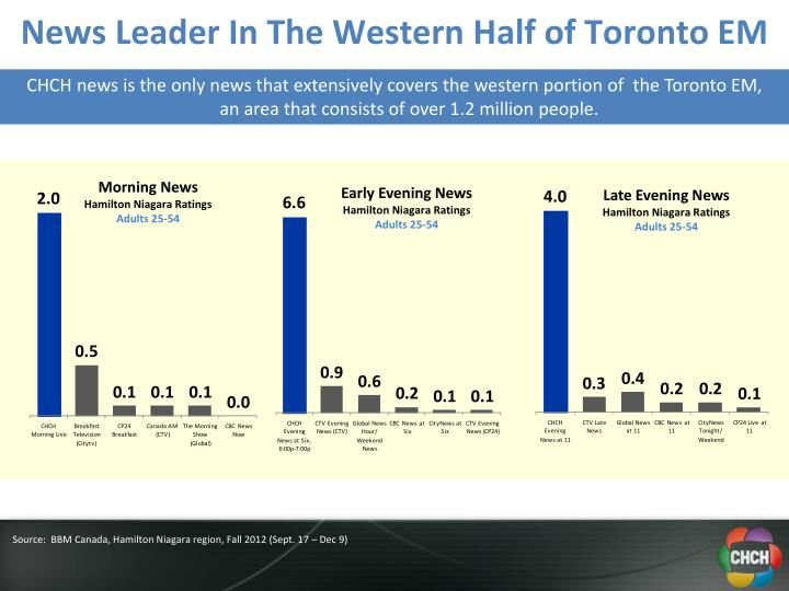 News Leader In The Western Half of Toronto EM