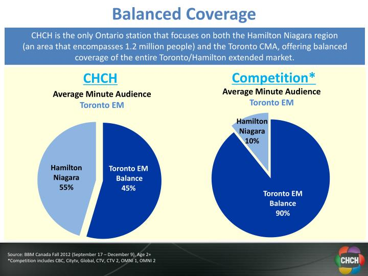 CHCH is the only Ontario station that focuses on both the Hamilton Niagara region                                  (an area that encompasses 1.2 million people) and the Toronto CMA, offering balanced coverage of the entire Toronto/Hamilton extended market.