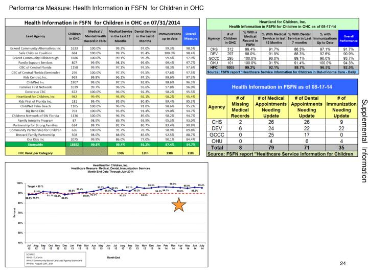 Performance Measure: Health Information in FSFN  for Children in OHC