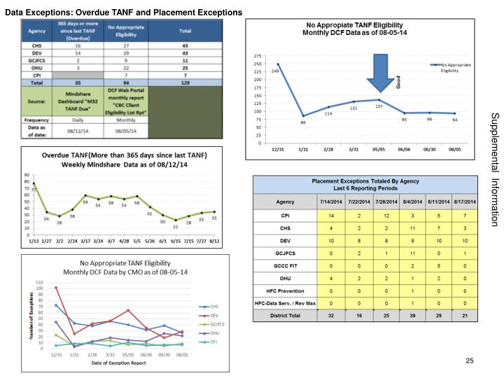 Data Exceptions: Overdue TANF and Placement Exceptions