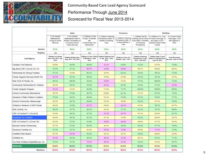 Community-Based Care Lead Agency Scorecard