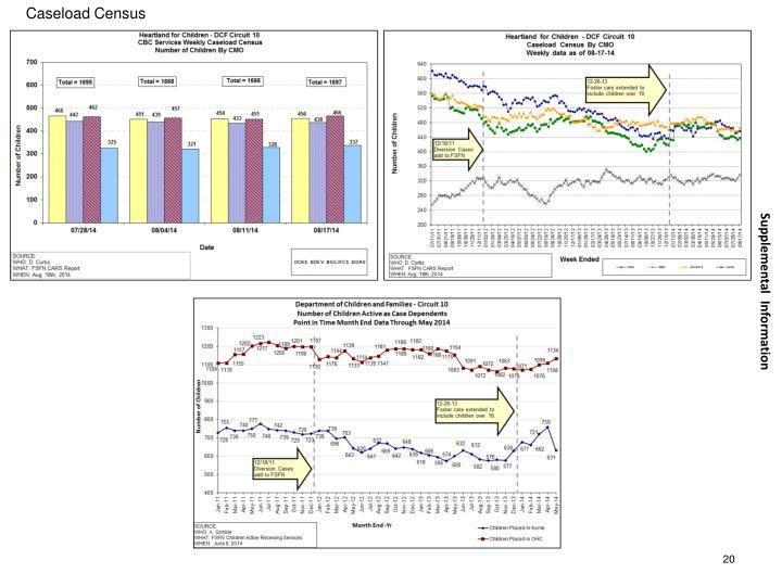 Caseload Census