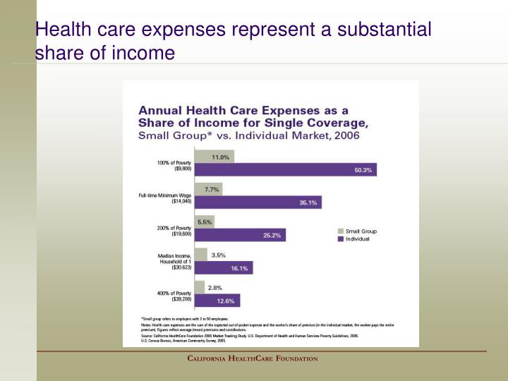 Health care expenses represent a substantial share of income