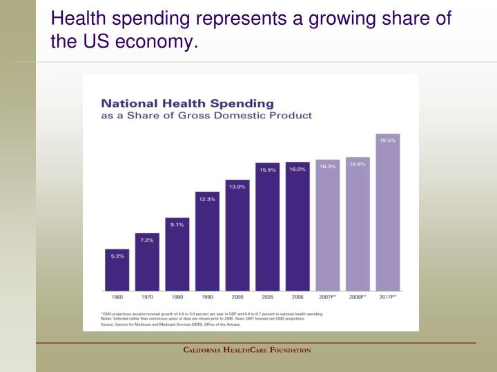 Health spending represents a growing share of the us economy