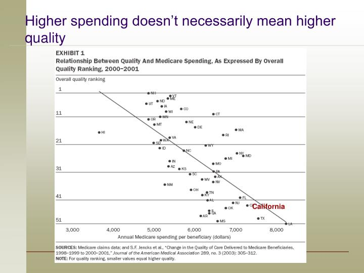 Higher spending doesn't necessarily mean higher quality