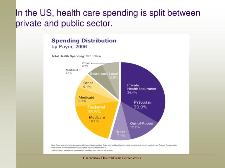 In the US, health care spending is split between private and public sector.
