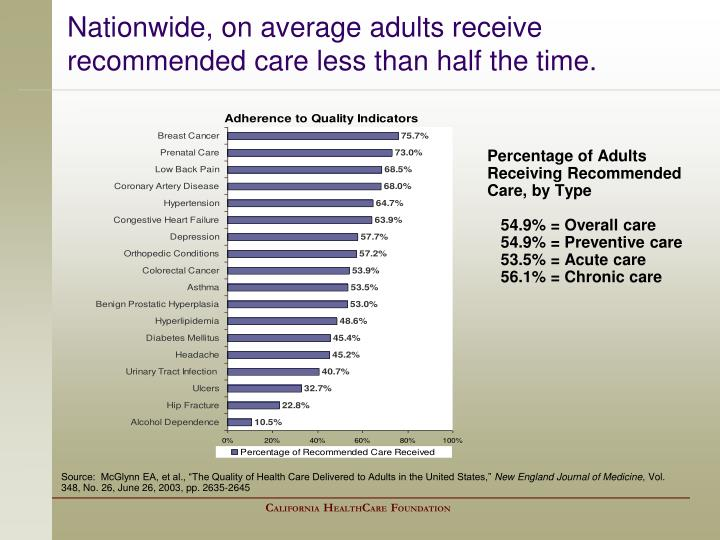 Nationwide, on average adults receive recommended care less than half the time.