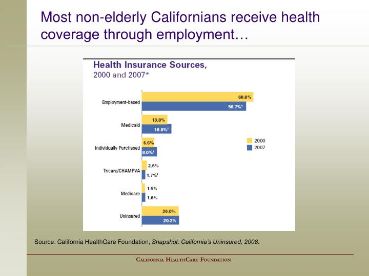 Most non-elderly Californians receive health coverage through employment…