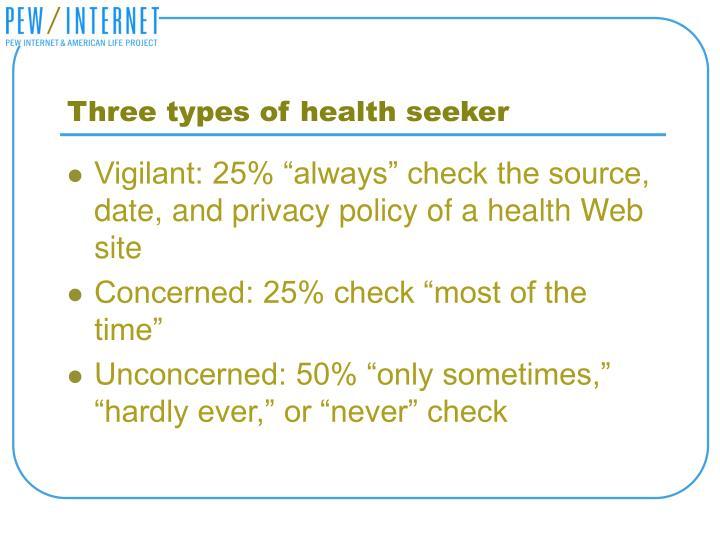 Three types of health seeker