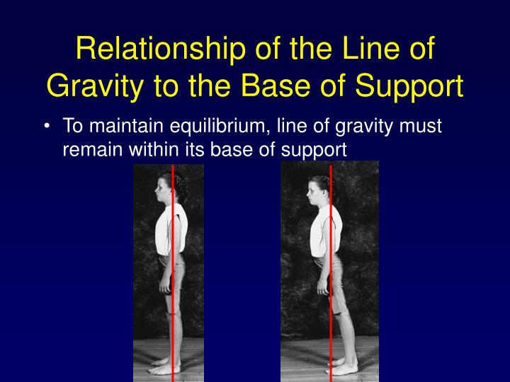 Relationship of the Line of Gravity to the Base of Support