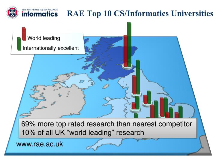 RAE Top 10 CS/Informatics Universities