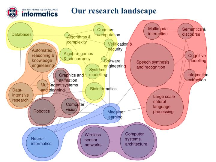 Our research landscape