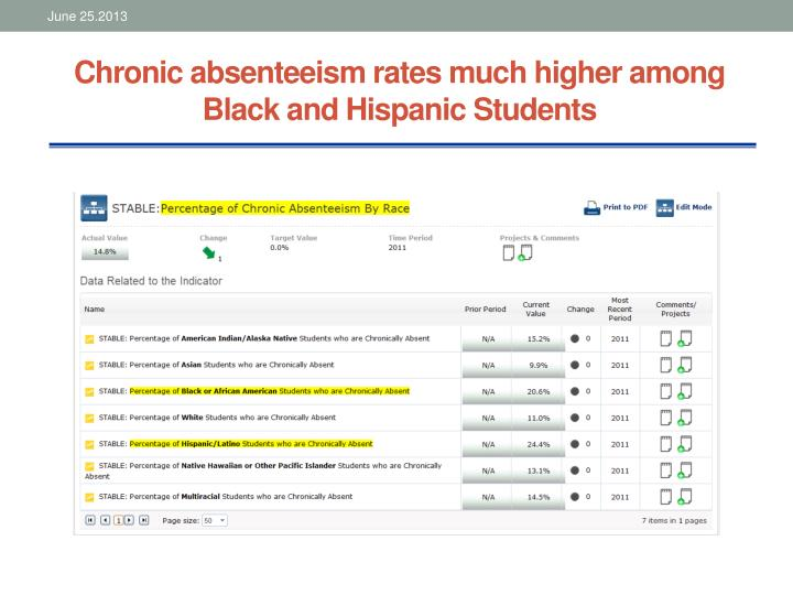 Chronic absenteeism rates much higher among Black and Hispanic Students