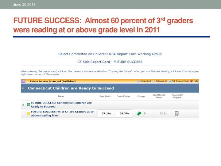 FUTURE SUCCESS:  Almost 60 percent of 3