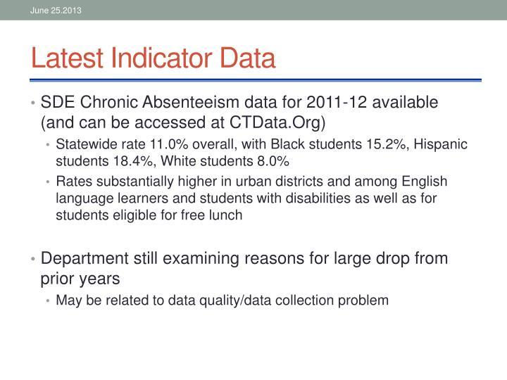 Latest Indicator Data