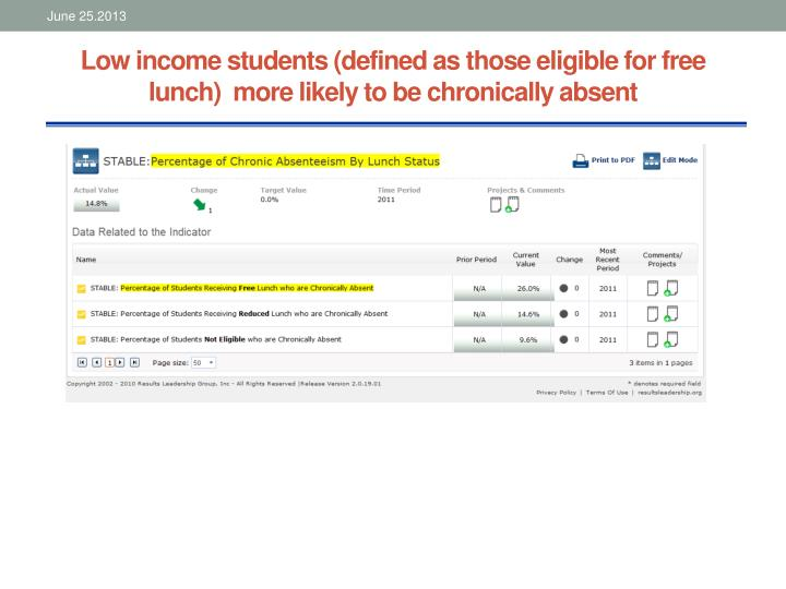 Low income students (defined as those eligible for free lunch)  more likely to be chronically absent
