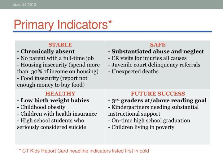 Primary Indicators*
