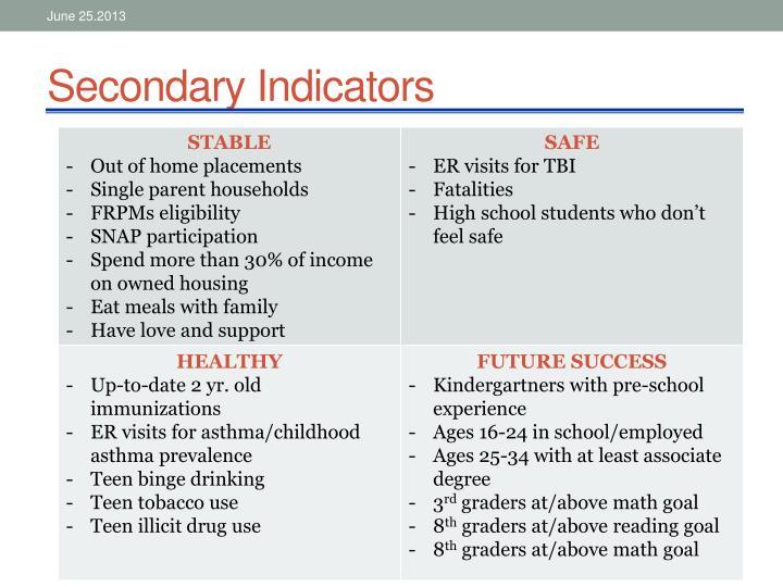 Secondary Indicators