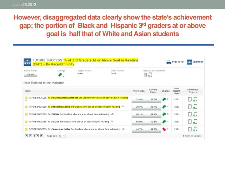 However, disaggregated data clearly show the state's achievement gap; the portion of  Black and  Hispanic 3