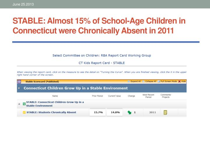 STABLE: Almost 15% of School-Age Children in Connecticut were Chronically Absent in 2011
