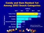 candy and gum ranked 1st among 2003 snack categories