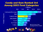candy and gum ranked 3rd among 2003 food categories
