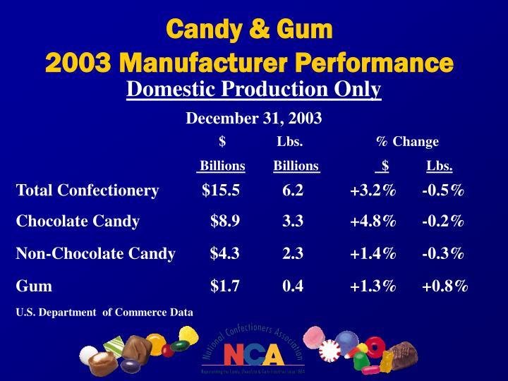 Candy & Gum