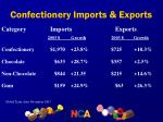 confectionery imports exports