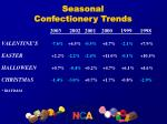 seasonal confectionery trends