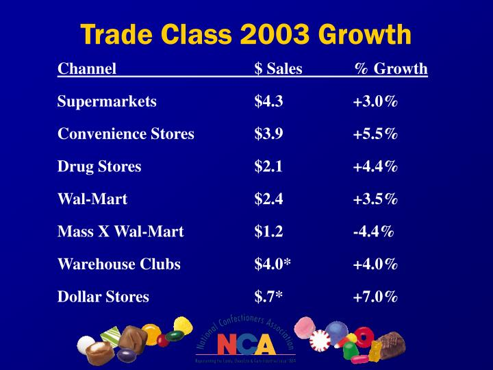 Trade Class 2003 Growth