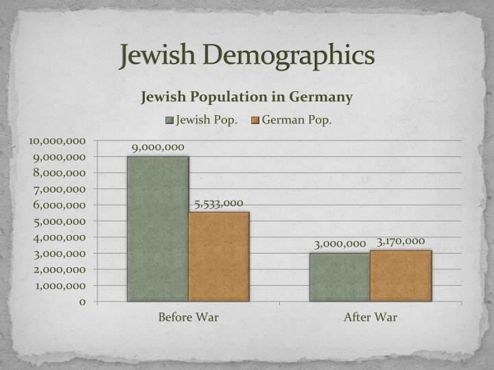 Jewish Demographics