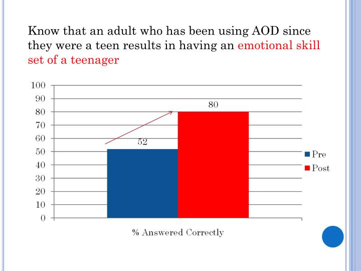 Know that an adult who has been using AOD since they were a teen results in having an